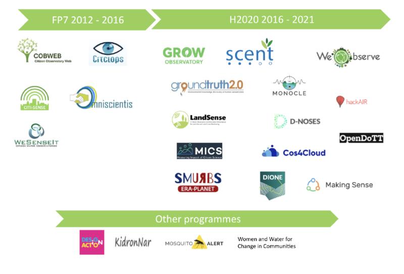 Evolution of Citizen Observatories across funding programmes