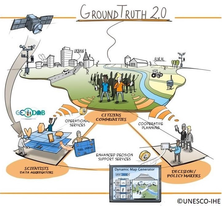 Illustration of Citizen Observatories by the Ground Truth 2.0 project